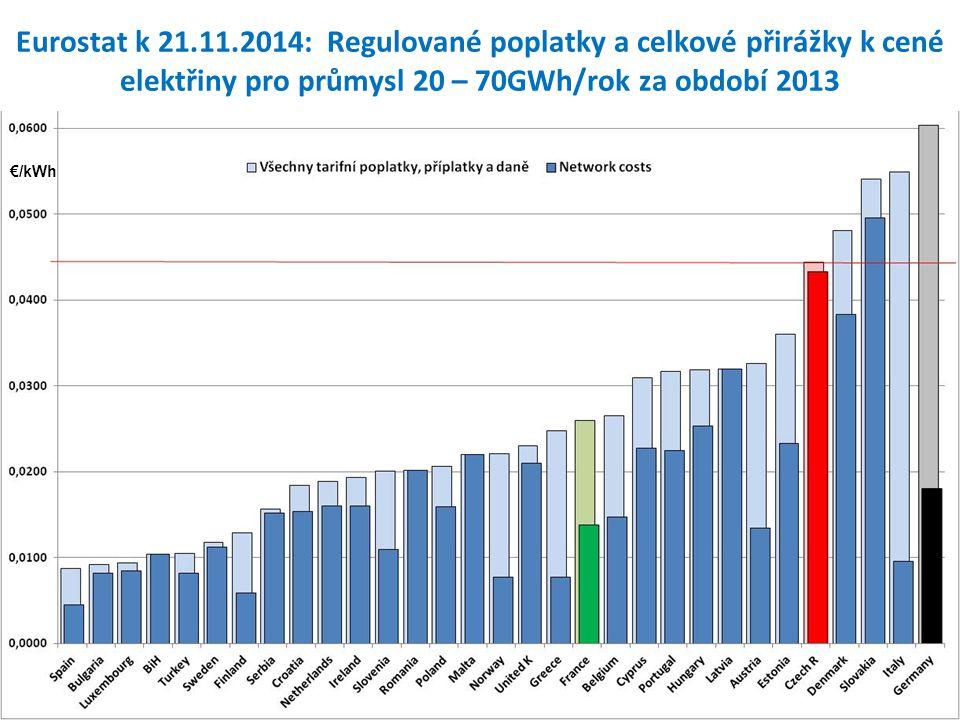 Eurostat k 21.11.2014: Regulované poplatky a celkové přirážky k cené elektřiny pro průmysl 20 – 70GWh/rok za období 2013 €/kWh