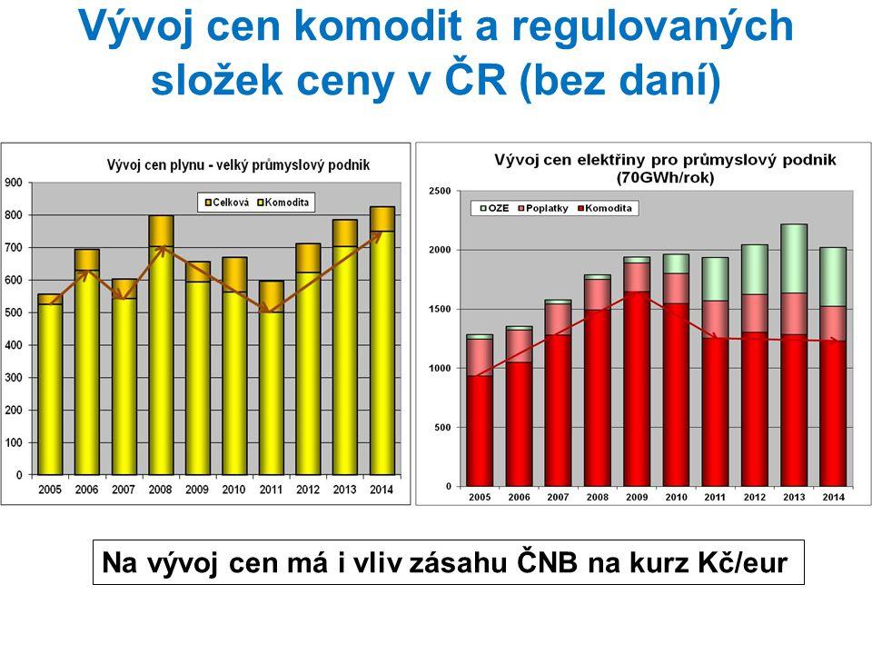 Vývoj cen komodit a regulovaných složek ceny v ČR (bez daní) Na vývoj cen má i vliv zásahu ČNB na kurz Kč/eur