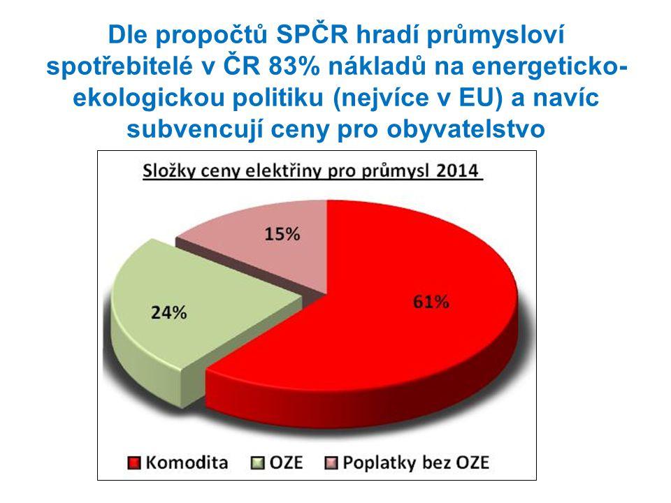 Dle propočtů SPČR hradí průmysloví spotřebitelé v ČR 83% nákladů na energeticko- ekologickou politiku (nejvíce v EU) a navíc subvencují ceny pro obyva
