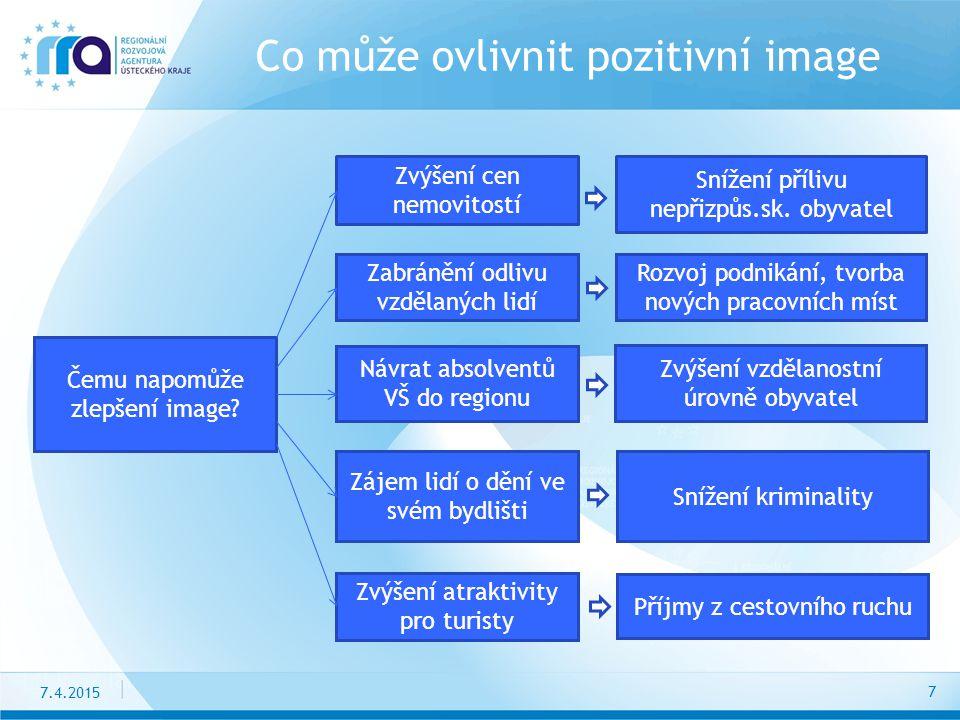 7.4.2015 Co může ovlivnit pozitivní image 7 Snížení přílivu nepřizpůs.sk.