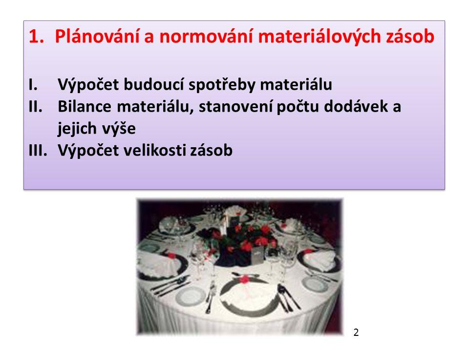 1.Plánování a normování materiálových zásob I.Výpočet budoucí spotřeby materiálu II.Bilance materiálu, stanovení počtu dodávek a jejich výše III.Výpočet velikosti zásob 1.Plánování a normování materiálových zásob I.Výpočet budoucí spotřeby materiálu II.Bilance materiálu, stanovení počtu dodávek a jejich výše III.Výpočet velikosti zásob 2