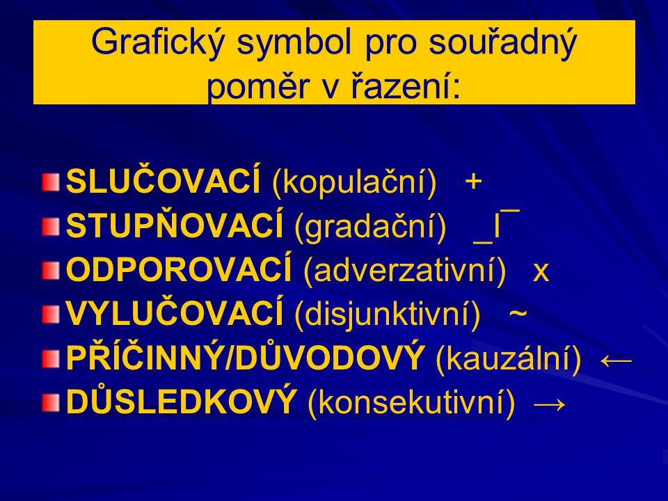 Grafický symbol pro souřadný poměr v řazení: SLUČOVACÍ (kopulační) + STUPŇOVACÍ (gradační) _I¯ ODPOROVACÍ (adverzativní) x VYLUČOVACÍ (disjunktivní) ~