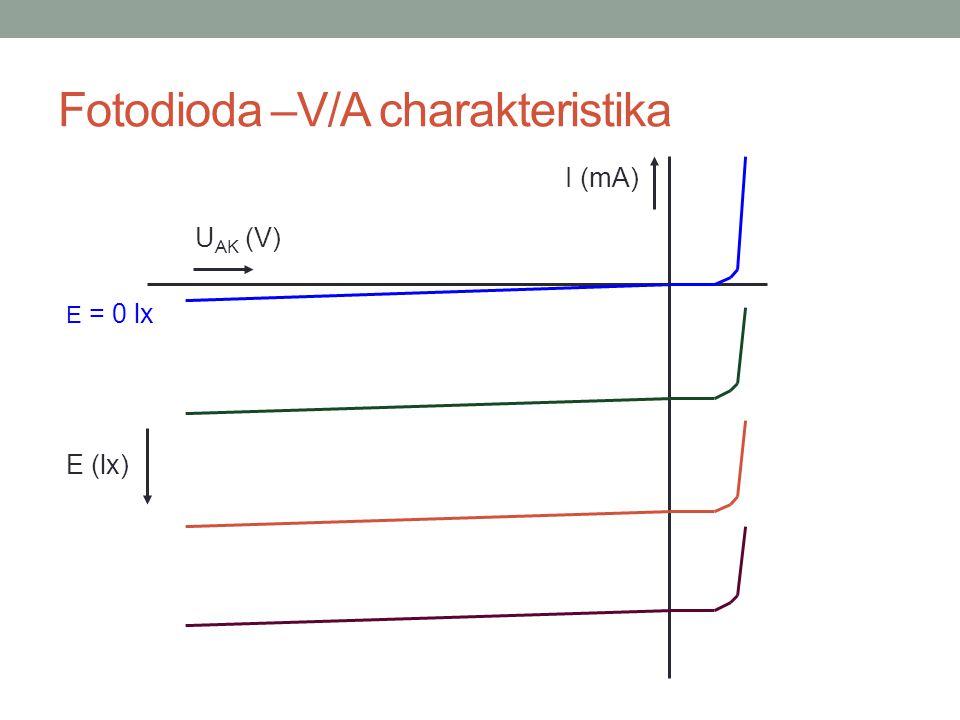 Fotodioda –V/A charakteristika I (mA) U AK (V) E = 0 lx E (lx)