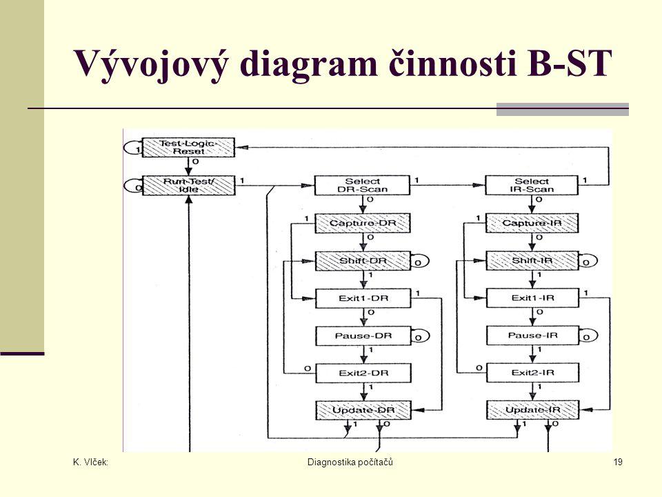 K. Vlček: Diagnostika počítačů19 Vývojový diagram činnosti B-ST