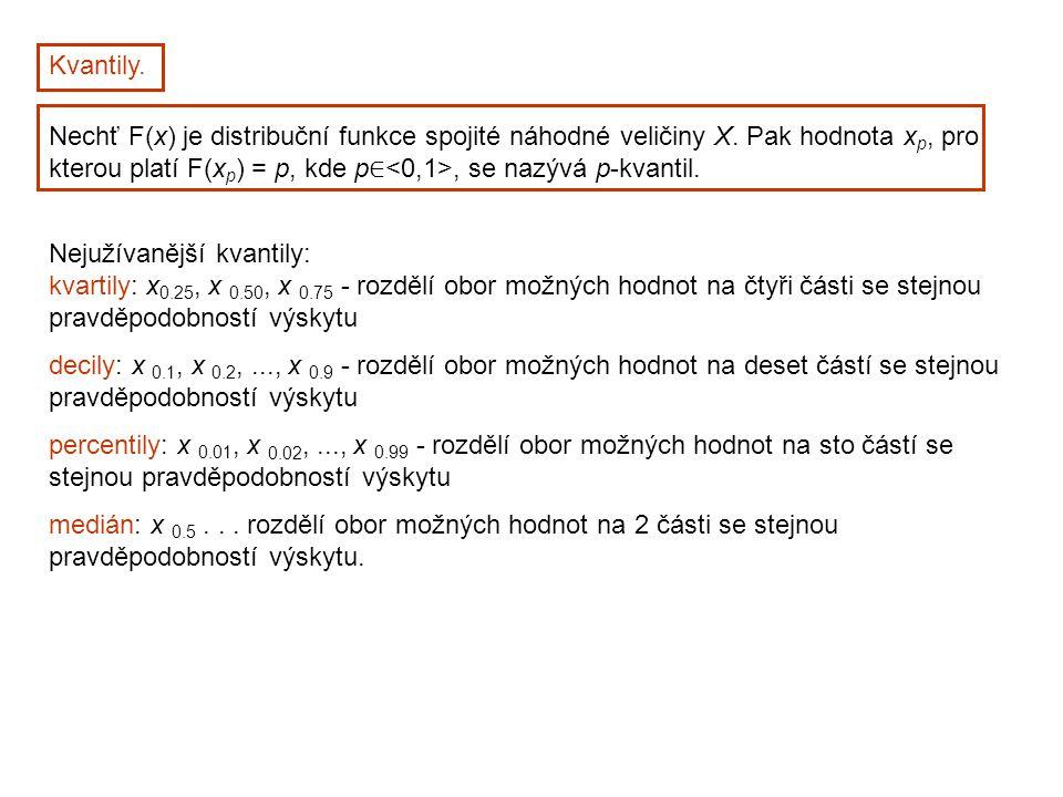 Kvantily. Nechť F(x) je distribuční funkce spojité náhodné veličiny X. Pak hodnota x p, pro kterou platí F(x p ) = p, kde p ∈, se nazývá p-kvantil. Ne