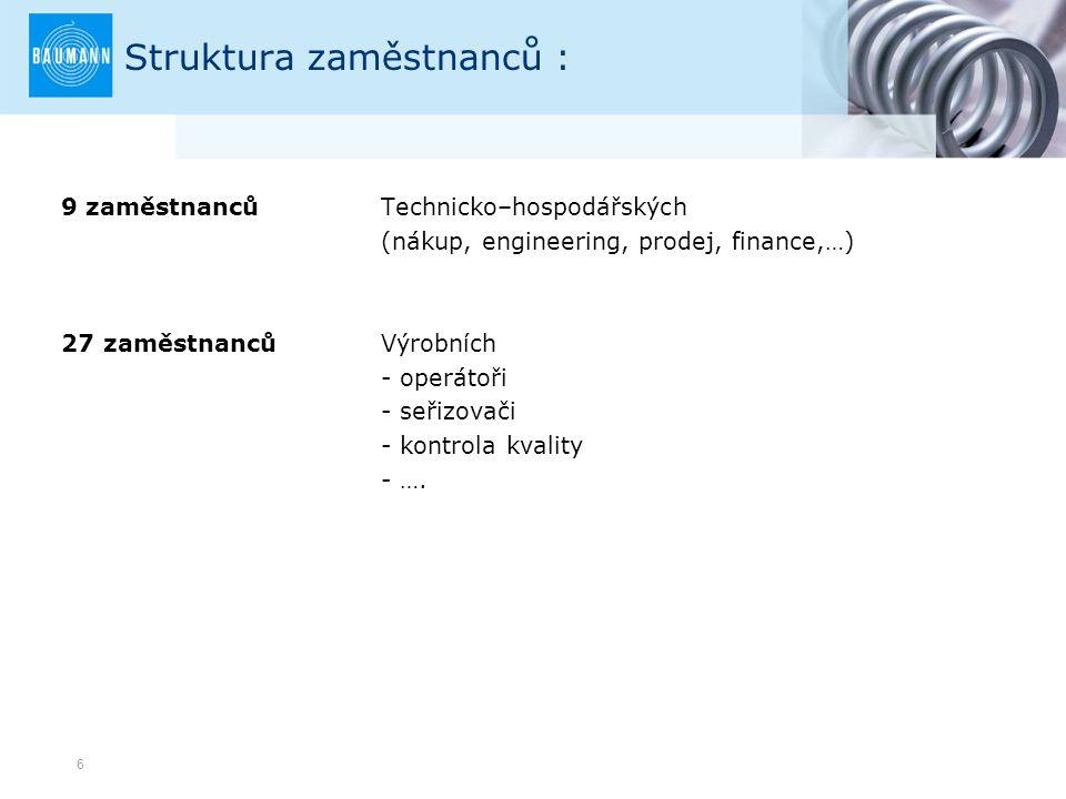 6 Struktura zaměstnanců : 9 zaměstnancůTechnicko–hospodářských (nákup, engineering, prodej, finance,…) 27 zaměstnanců Výrobních - operátoři - seřizova