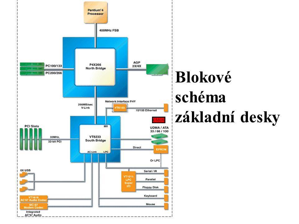 Blokové schéma základní desky CMOS