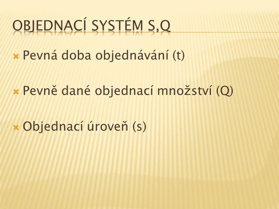  Pevná doba objednávání (t)  Pevně dané objednací množství (Q)  Objednací úroveň (s)
