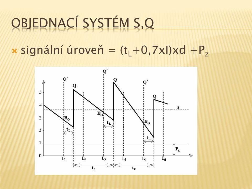  signální úroveň = (t L +0,7xI)xd +P z