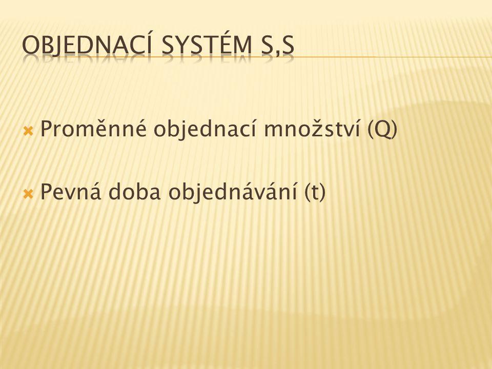  Proměnné objednací množství (Q)  Pevná doba objednávání (t)