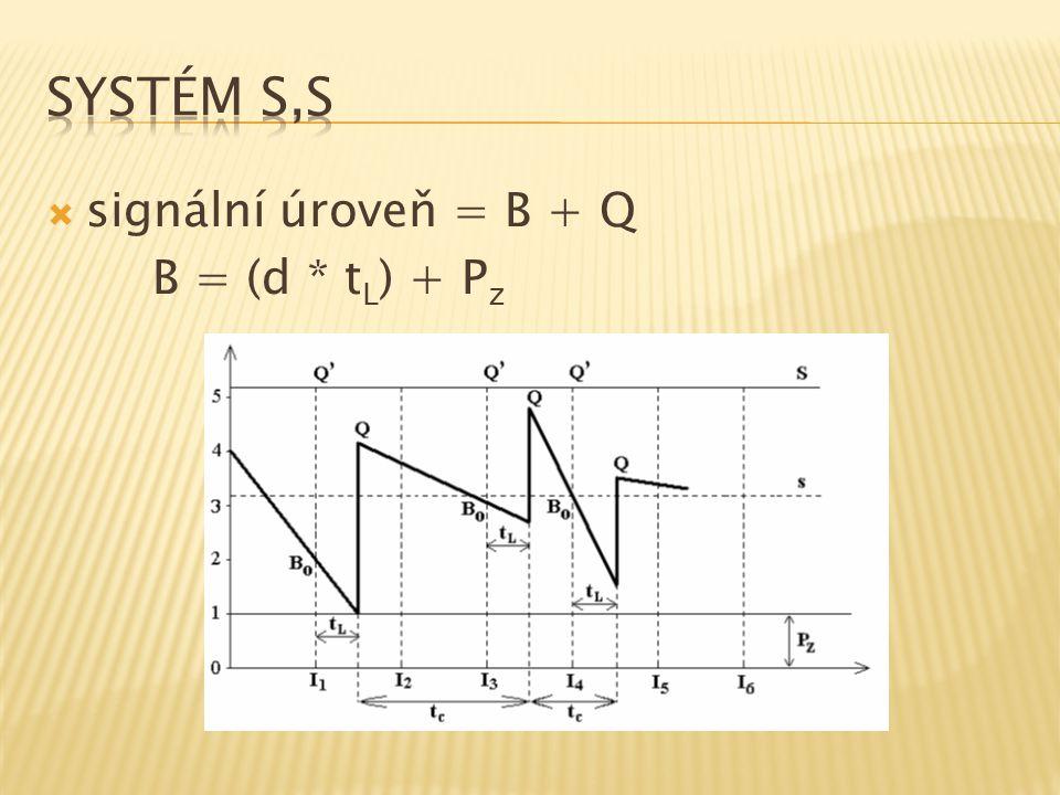 signální úroveň = B + Q B = (d * t L ) + P z