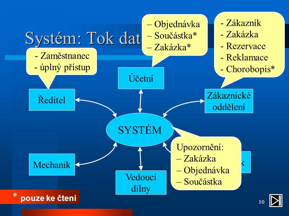 10 Systém: Tok dat - Zákazník - Zakázka - Rezervace - Reklamace - Chorobopis* SYSTÉM Ředitel Mechanik Skladník Účetní Zákaznické oddělení Vedoucí dílny - Zaměstnanec - úplný přístup – Objednávka – Součástka* – Zakázka* * pouze ke čtení Upozornění: – Zakázka – Objednávka – Součástka