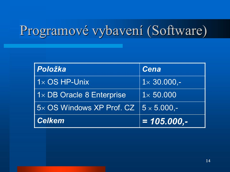14 Programové vybavení (Software) PoložkaCena 1  OS HP-Unix 1  30.000,- 1  DB Oracle 8 Enterprise 1  50.000 5  OS Windows XP Prof. CZ 5  5.000,-