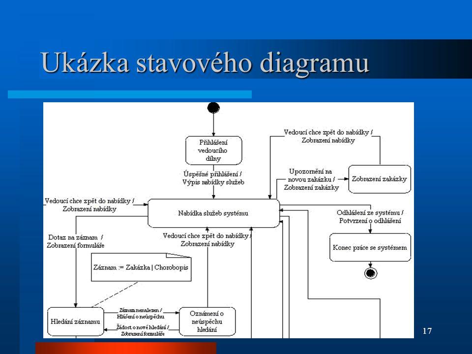17 Ukázka stavového diagramu