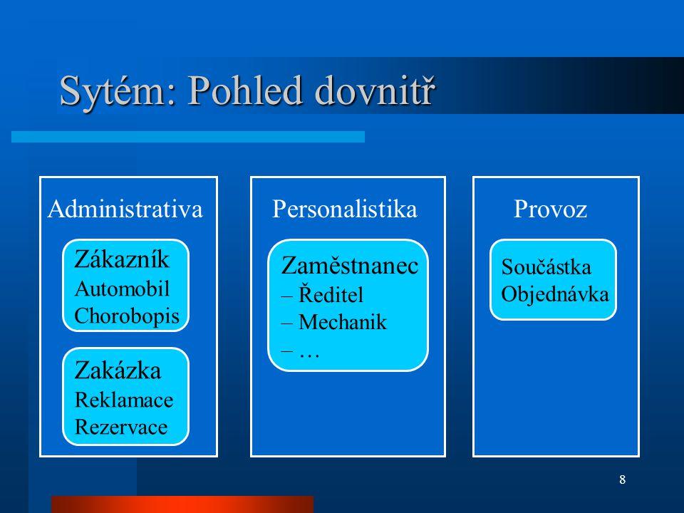 9 Systém: Pohled na uživatele SYSTÉM Ředitel Mechanik Skladník Účetní Zákaznické oddělení Vedoucí dílny