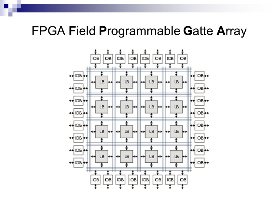 FPGA Field Programmable Gatte Array