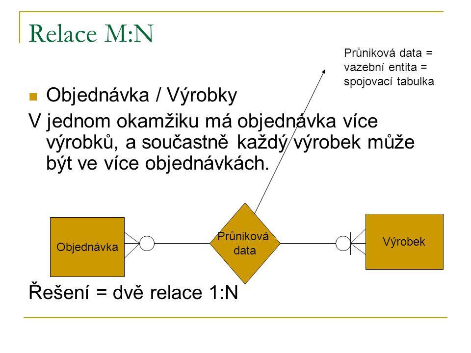Relace M:N Objednávka / Výrobky V jednom okamžiku má objednávka více výrobků, a součastně každý výrobek může být ve více objednávkách. Řešení = dvě re
