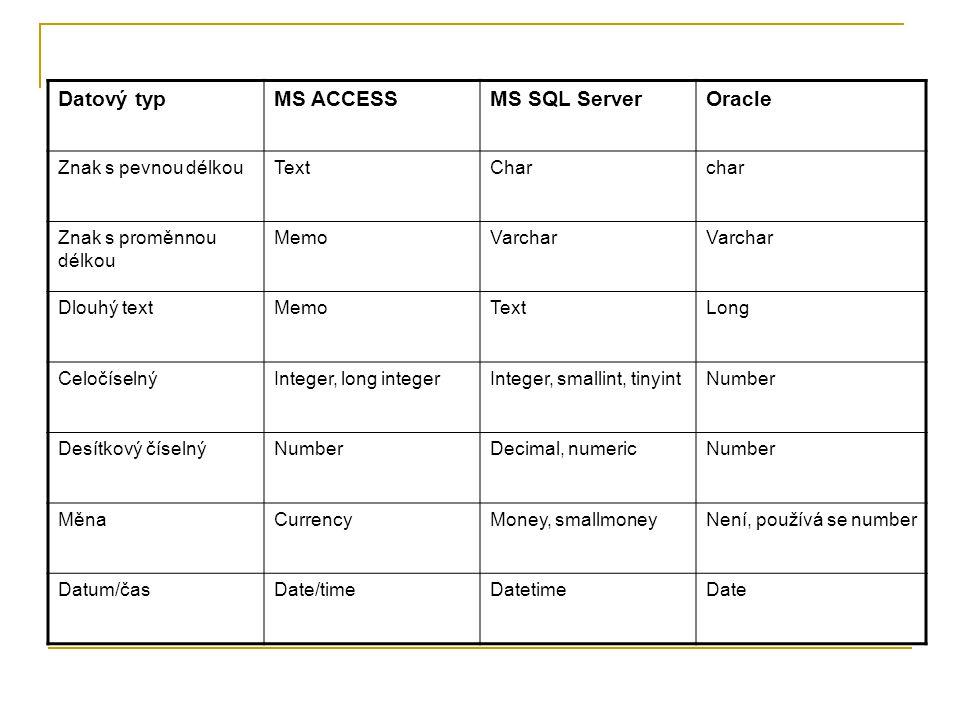 Datový typMS ACCESSMS SQL ServerOracle Znak s pevnou délkouTextCharchar Znak s proměnnou délkou MemoVarchar Dlouhý textMemoTextLong CeločíselnýInteger