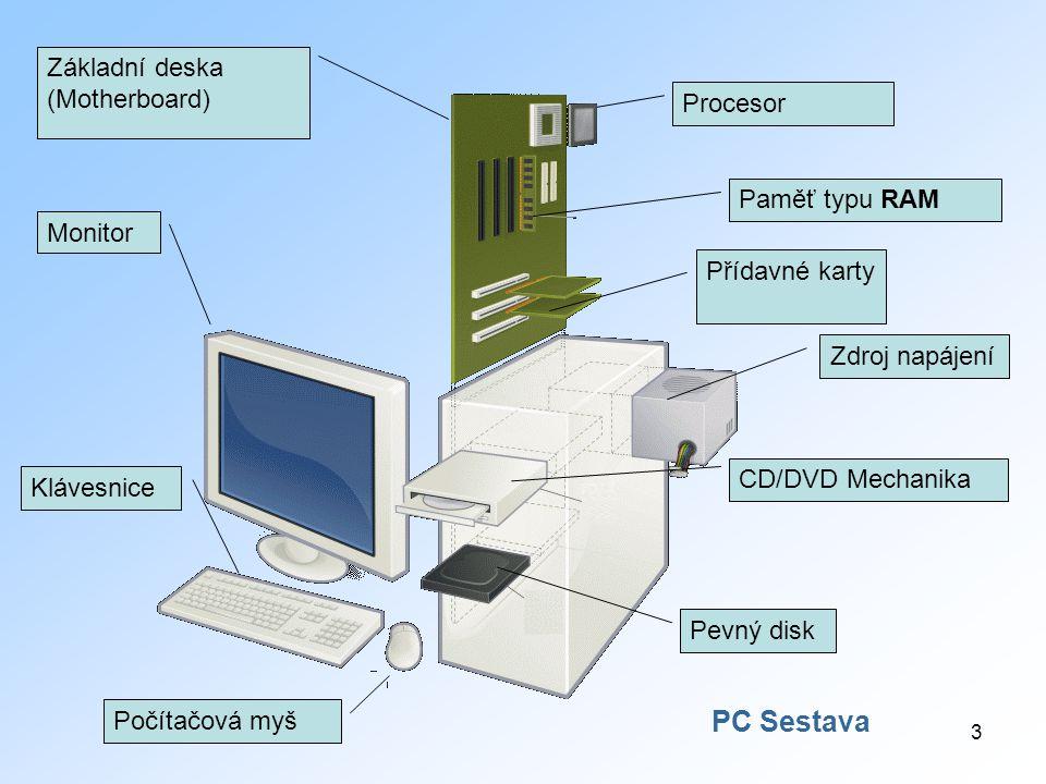 3 Monitor Základní deska (Motherboard) Procesor Paměť typu RAM Přídavné karty Zdroj napájení CD/DVD Mechanika Pevný disk Počítačová myš Klávesnice PC