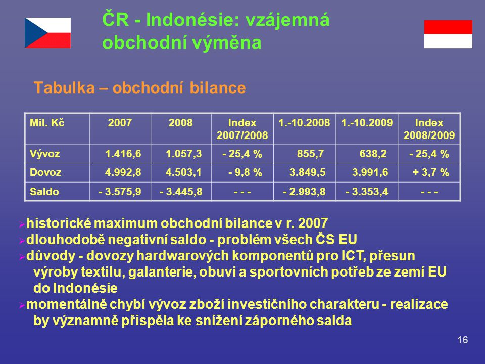 16 ČR - Indonésie: vzájemná obchodní výměna Tabulka – obchodní bilance Mil. Kč20072008Index 2007/2008 1.-10.20081.-10.2009Index 2008/2009 Vývoz 1.416,