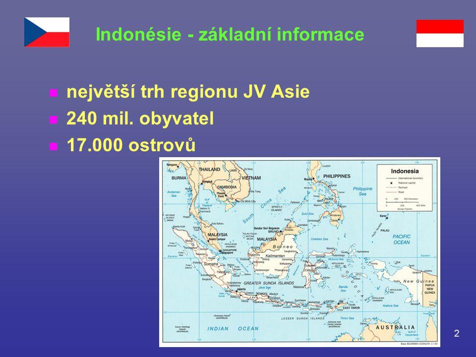 2 n největší trh regionu JV Asie n 240 mil. obyvatel n 17.000 ostrovů Indonésie - základní informace