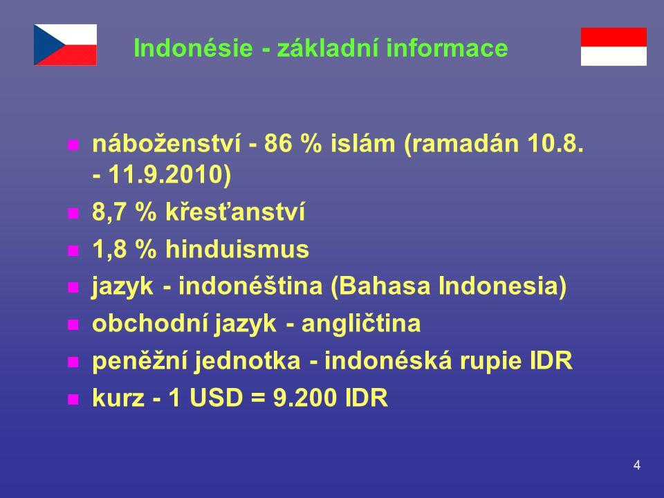 4 n náboženství - 86 % islám (ramadán 10.8. - 11.9.2010) n 8,7 % křesťanství n 1,8 % hinduismus n jazyk - indonéština (Bahasa Indonesia) n obchodní ja