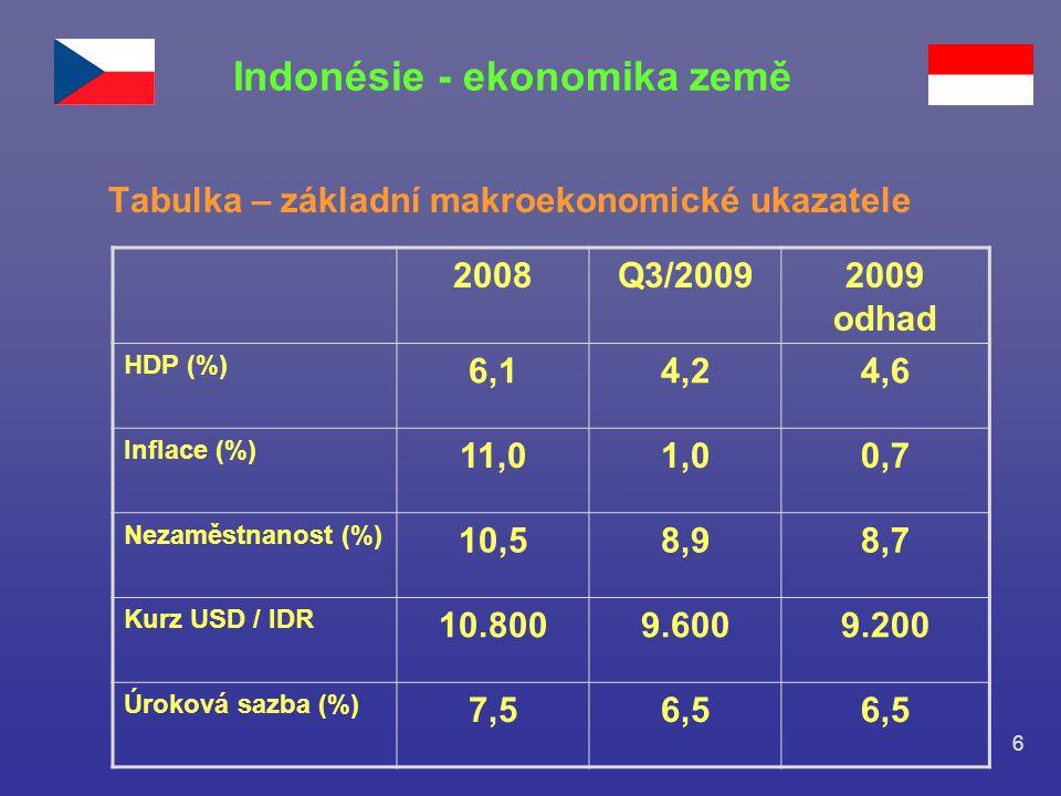 6 Tabulka – základní makroekonomické ukazatele Indonésie - ekonomika země 2008Q3/20092009 odhad HDP (%) 6,14,24,6 Inflace (%) 11,01,00,7 Nezaměstnanos