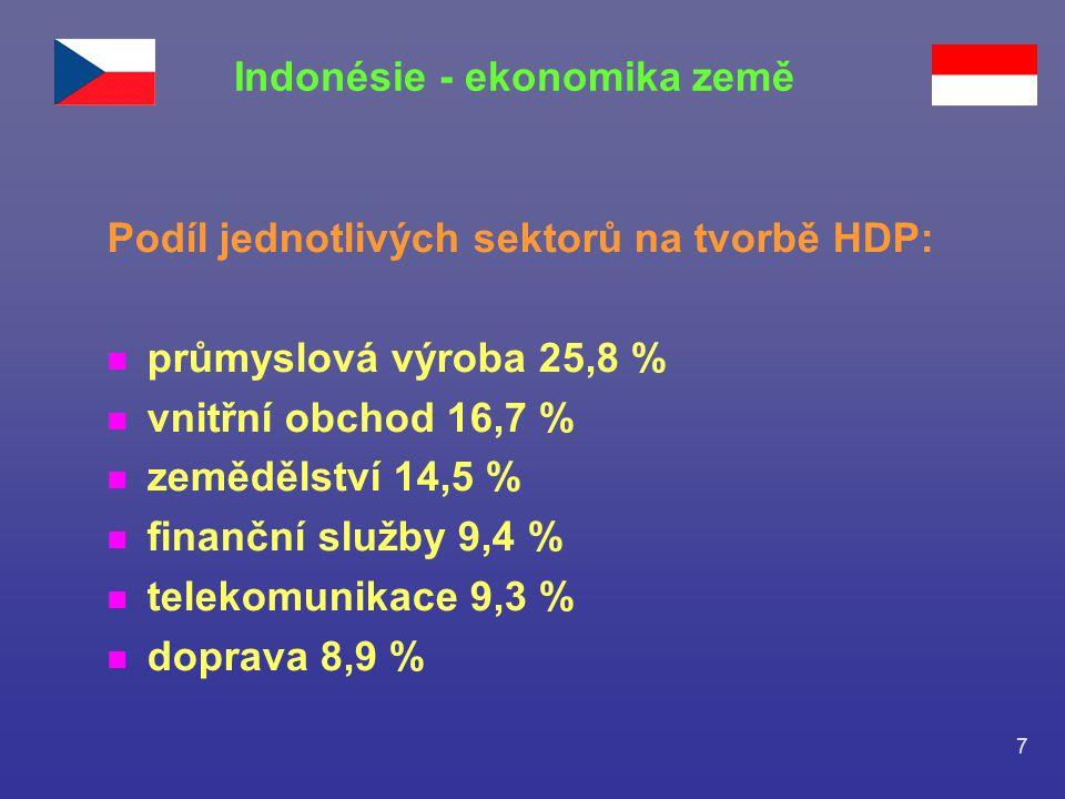 7 Podíl jednotlivých sektorů na tvorbě HDP: n průmyslová výroba 25,8 % n vnitřní obchod 16,7 % n zemědělství 14,5 % n finanční služby 9,4 % n telekomu