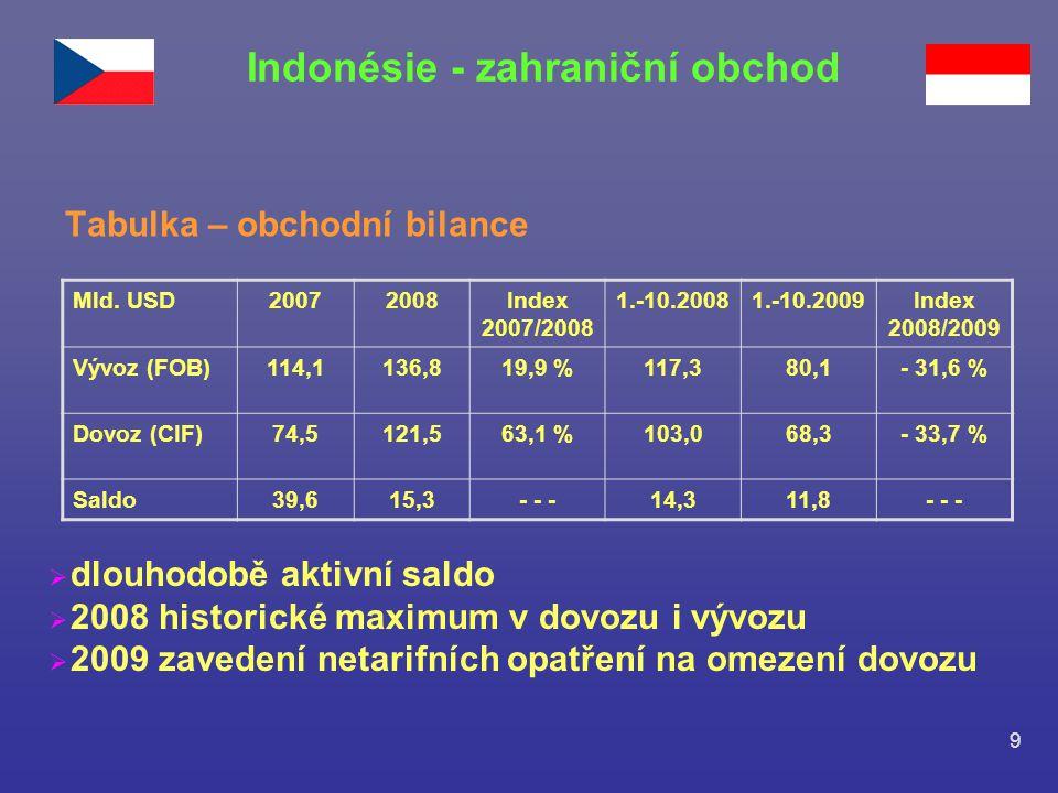 9 Indonésie - zahraniční obchod Tabulka – obchodní bilance Mld. USD20072008Index 2007/2008 1.-10.20081.-10.2009Index 2008/2009 Vývoz (FOB)114,1136,819
