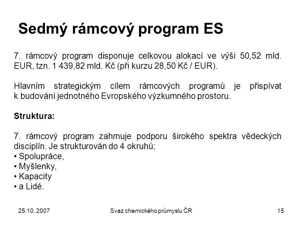 25.10. 2007Svaz chemického průmyslu ČR15 Sedmý rámcový program ES 7. rámcový program disponuje celkovou alokací ve výši 50,52 mld. EUR, tzn. 1 439,82