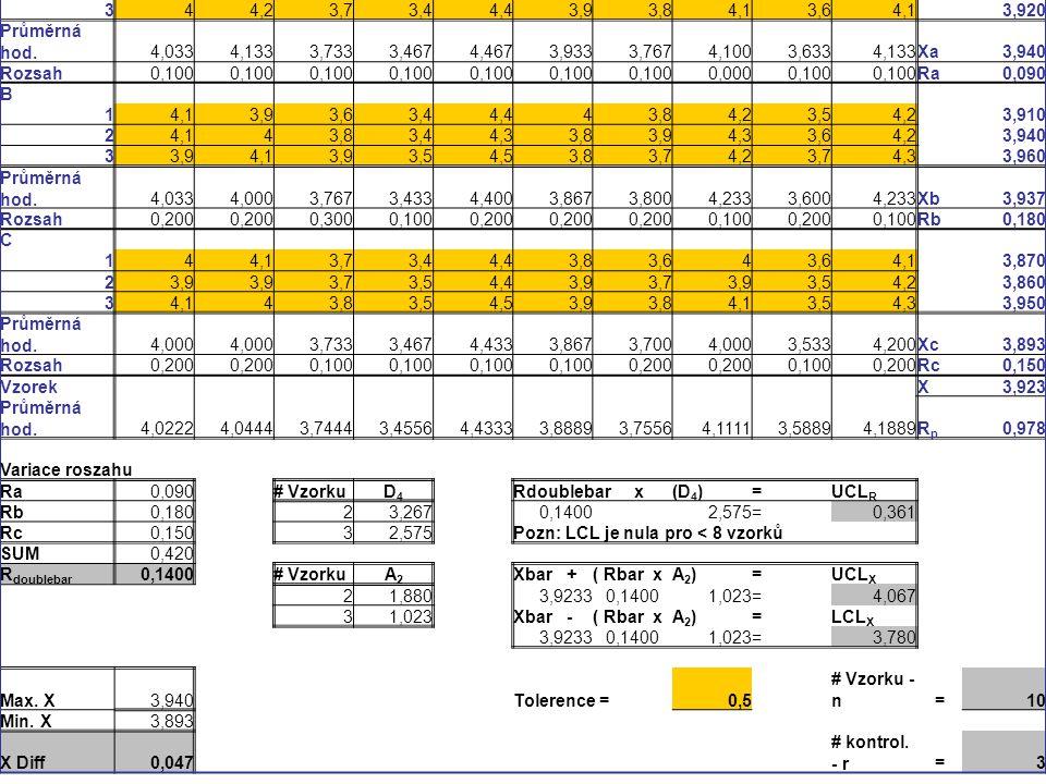 Průměrná hodnota Kontrolor Vzorek12345678910 A 144,13,83,54,53,93,74,13,64,2 3,940 24,1 3,73,54,543,84,13,74,1 3,960 344,23,73,44,43,93,84,13,64,1 3,9