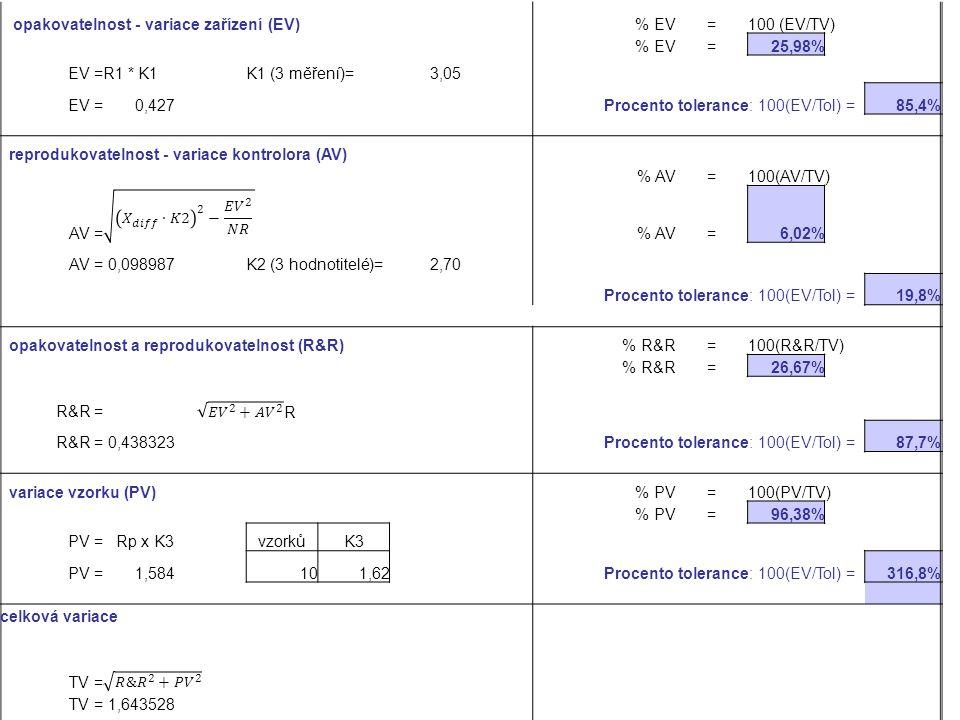 opakovatelnost - variace zařízení (EV) % EV=100 (EV/TV) % EV=25,98% EV =R1 * K1 K1 (3 měření)=3,05 EV =0,427 Procento tolerance: 100(EV/Tol) =85,4% re