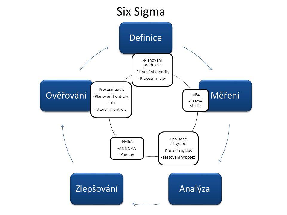 Six Sigma DefiniceMěřeníAnalýzaZlepšováníOvěřování -Plánování produkce -Plánování kapacity -Procesní mapy -MSA -Časové studie -Fish Bone diagram -Proc