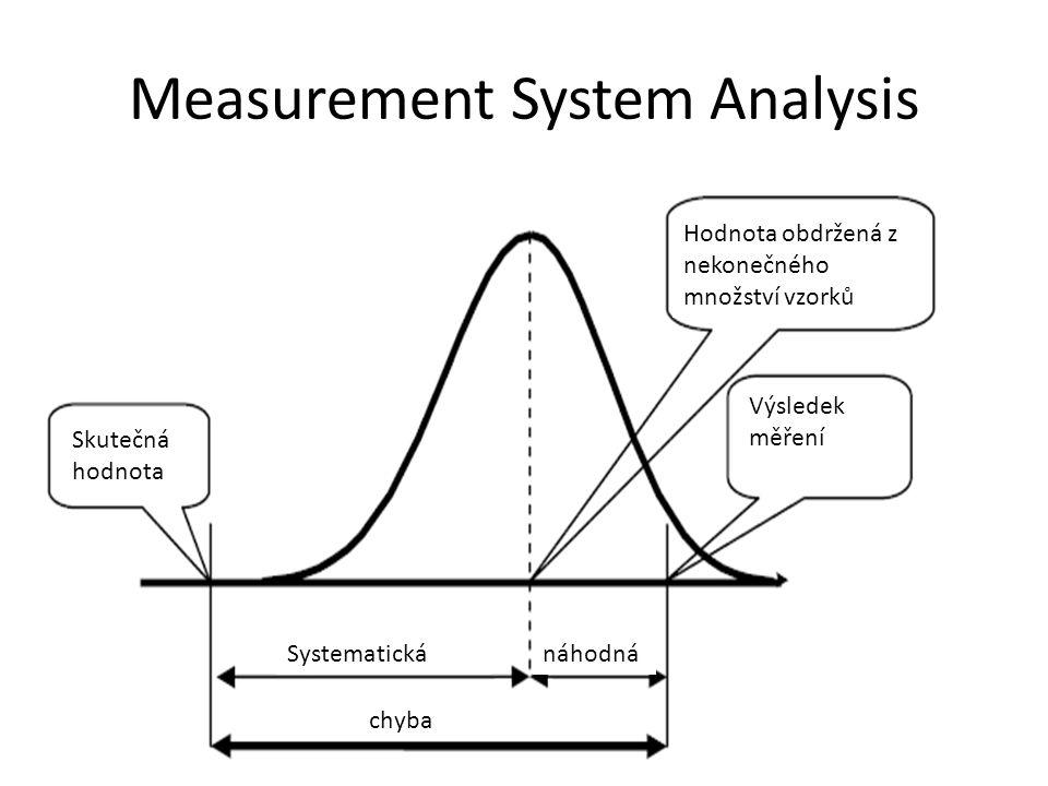 Measurement System Analysis Skutečná hodnota Hodnota obdržená z nekonečného množství vzorků Výsledek měření Systematickánáhodná chyba