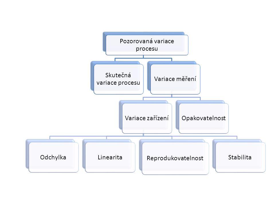 Pozorovaná variace procesu Skutečná variace procesu Variace měřeníVariace zařízeníOdchylkaLinearita Reprodukovatelnost StabilitaOpakovatelnost