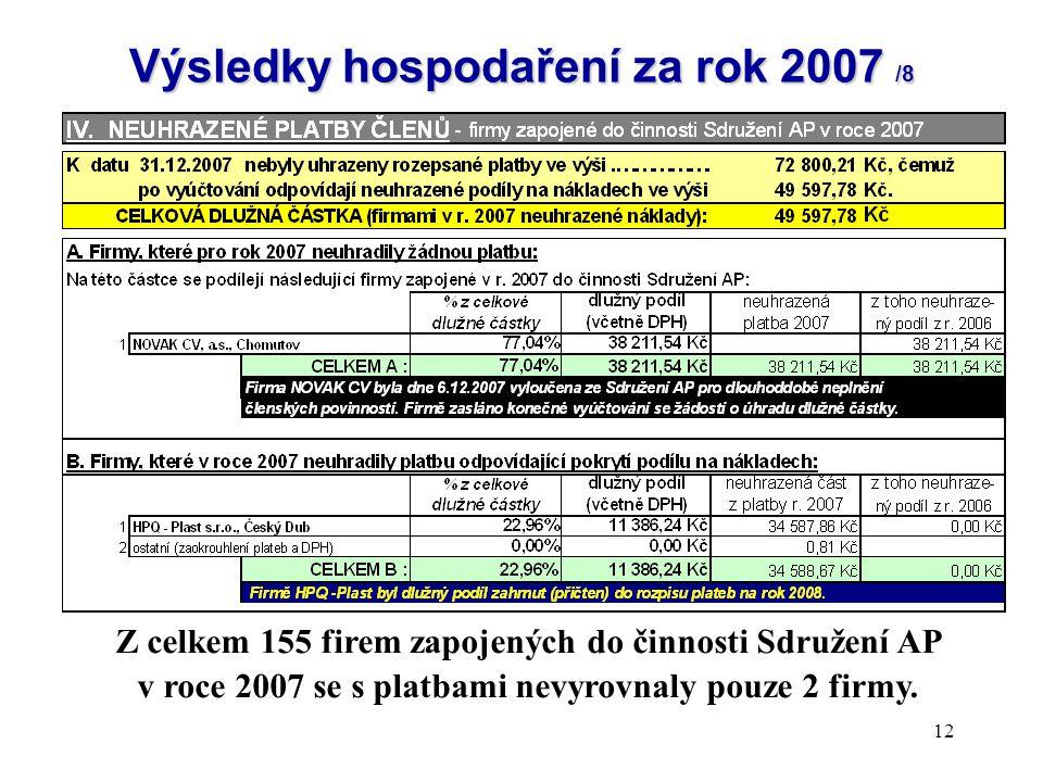 12 Výsledky hospodaření za rok 2007 /8 Z celkem 155 firem zapojených do činnosti Sdružení AP v roce 2007 se s platbami nevyrovnaly pouze 2 firmy.