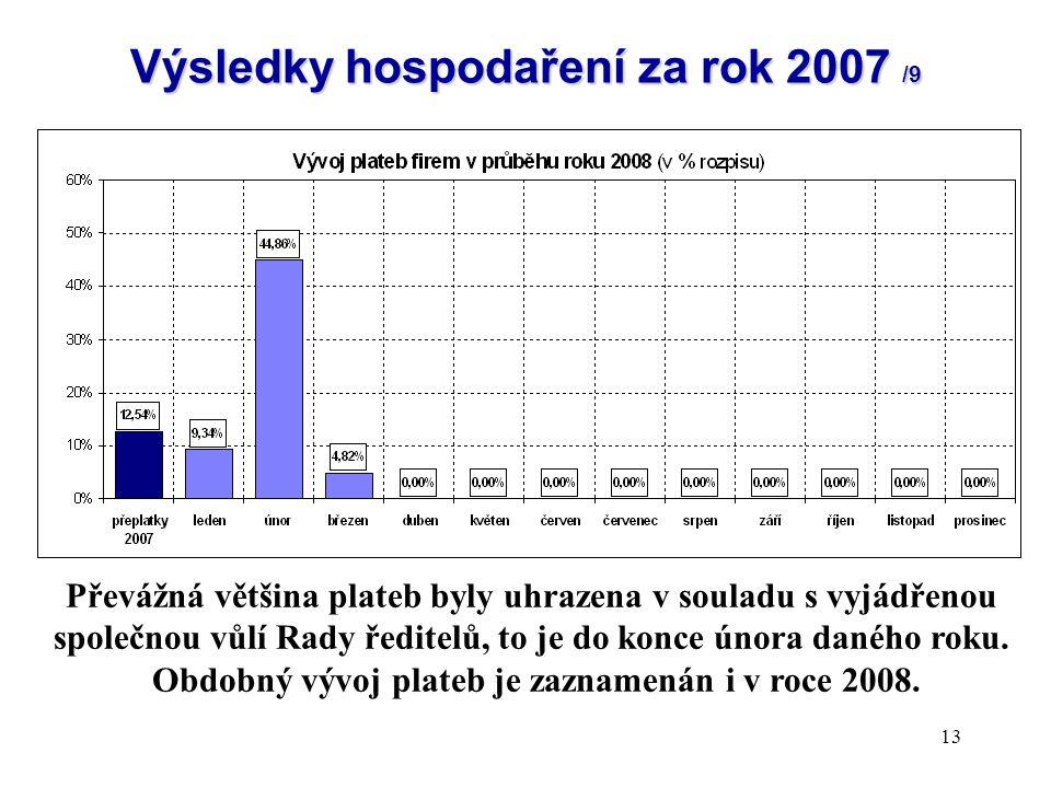 13 Výsledky hospodaření za rok 2007 /9 Převážná většina plateb byly uhrazena v souladu s vyjádřenou společnou vůlí Rady ředitelů, to je do konce února