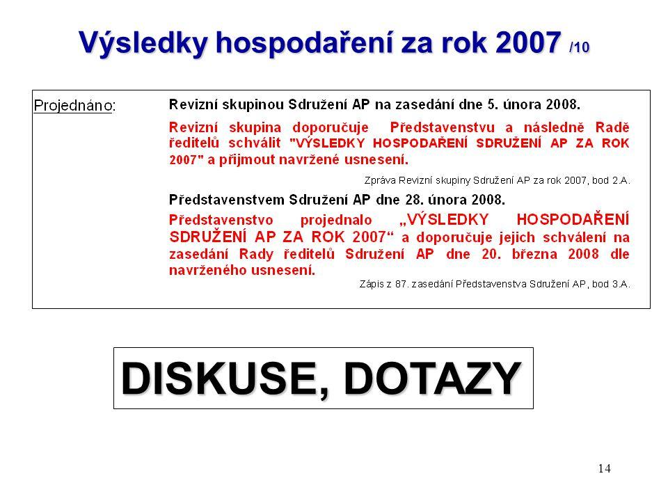 """14 Výsledky hospodaření za rok 2007 /10 """"Výsledky hospodaření Sdružení AP za rok 2007"""" byly projednány Revizní skupinou Sdružení AP i Představenstvem"""