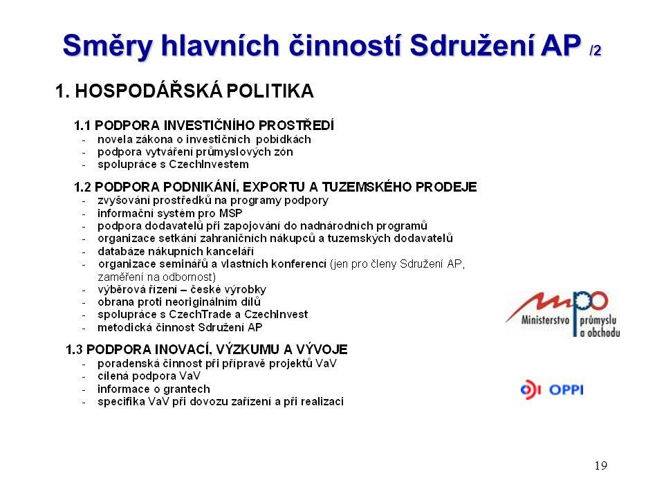 19 Směry hlavních činností Sdružení AP /2 1. HOSPODÁŘSKÁ POLITIKA