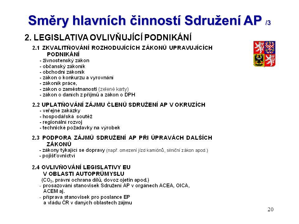20 Směry hlavních činností Sdružení AP /3 2. LEGISLATIVA OVLIVŇUJÍCÍ PODNIKÁNÍ