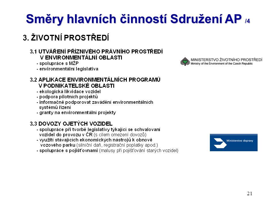 21 Směry hlavních činností Sdružení AP /4 3. ŽIVOTNÍ PROSTŘEDÍ