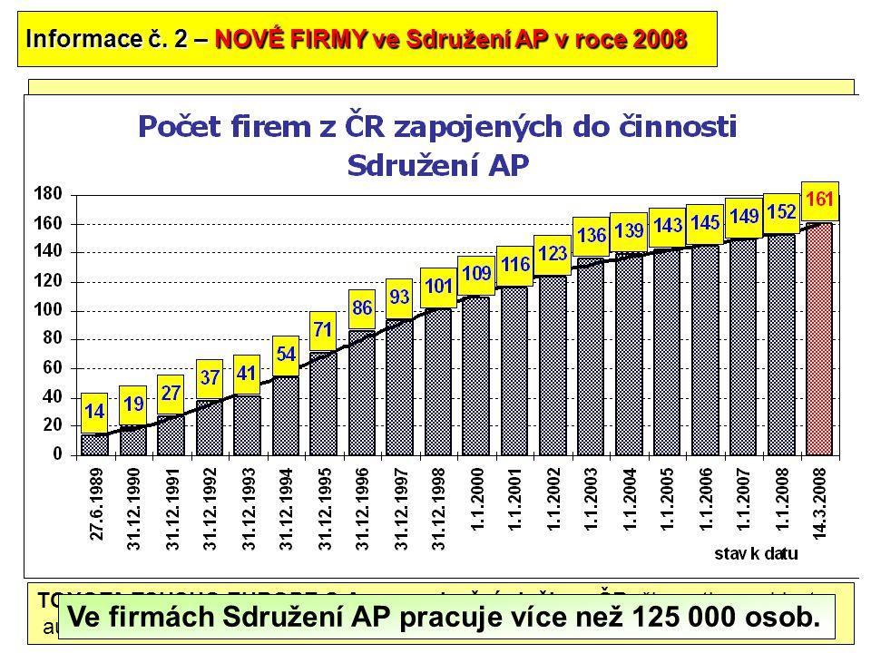 30 Informace č. 2 – NOVÉ FIRMY ve Sdružení AP v roce 2008 FUTABA CZECH s.r.o., povrchové úpravy a svařování kovů, výroba části karosérií, podvozků a v