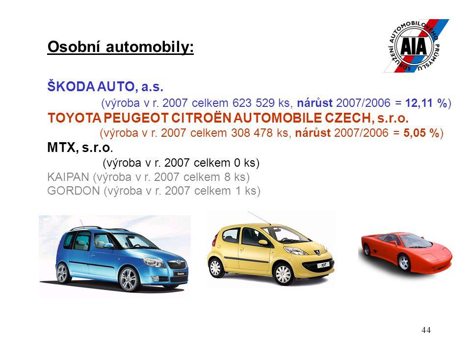 44 Osobní automobily: ŠKODA AUTO, a.s. (výroba v r. 2007 celkem 623 529 ks, nárůst 2007/2006 = 12,11 %) TOYOTA PEUGEOT CITROËN AUTOMOBILE CZECH, s.r.o