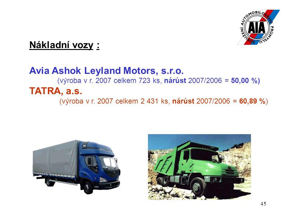 45 Nákladní vozy : Avia Ashok Leyland Motors, s.r.o. (výroba v r. 2007 celkem 723 ks, nárůst 2007/2006 = 50,00 %) TATRA, a.s. (výroba v r. 2007 celkem