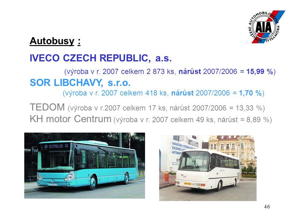 46 Autobusy : IVECO CZECH REPUBLIC, a.s. (výroba v r. 2007 celkem 2 873 ks, nárůst 2007/2006 = 15,99 %) SOR LIBCHAVY, s.r.o. (výroba v r. 2007 celkem