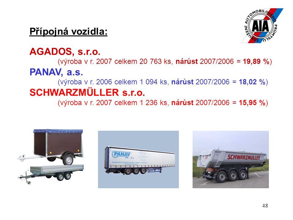 48 Přípojná vozidla: AGADOS, s.r.o. (výroba v r. 2007 celkem 20 763 ks, nárůst 2007/2006 = 19,89 %) PANAV, a.s. (výroba v r. 2006 celkem 1 094 ks, nár