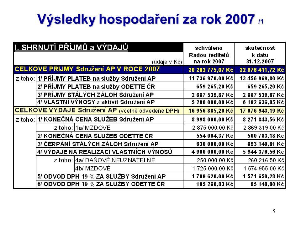 """16 Návrh usnesení Rady ředitelů k """"Výsledkům hospodaření za rok 2007 : Ke schválení se předkládá: Hlasuje se aklamací"""