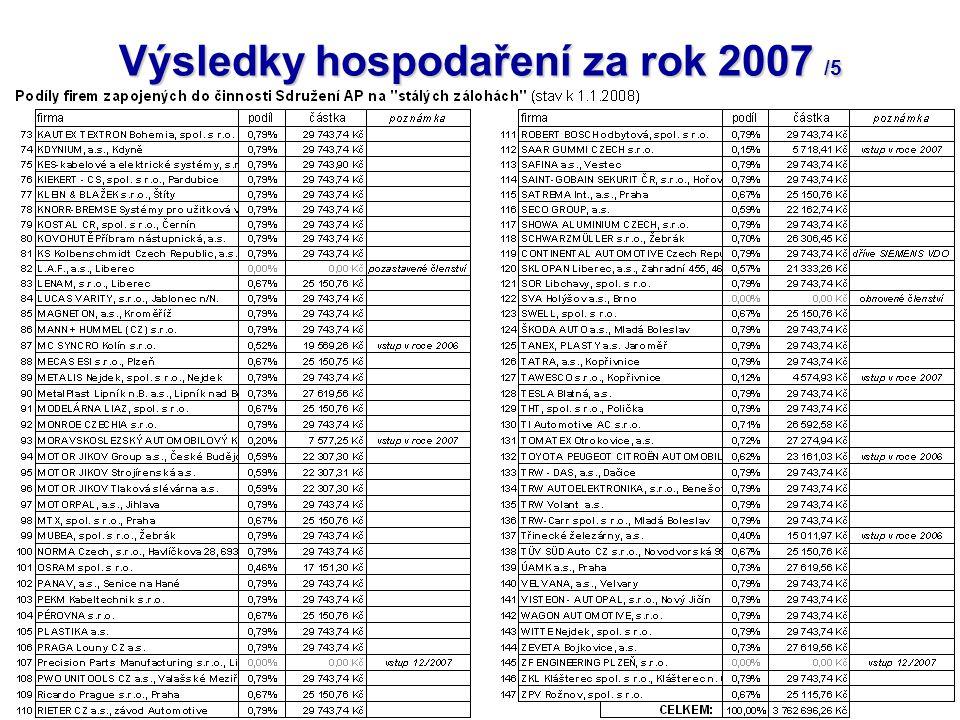 50 Přehled tuzemských výrobců vozidel (nejsou členy Sdružení AP) nástaveb