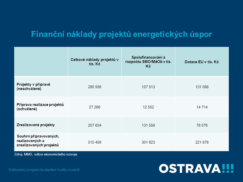 Finanční náklady projektů energetických úspor Krátkodobý program ke zlepšení kvality ovzduší Celkové náklady projektů v tis.