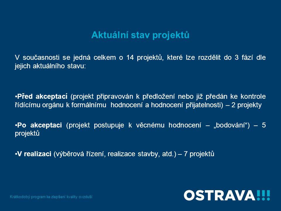 """Aktuální stav projektů V současnosti se jedná celkem o 14 projektů, které lze rozdělit do 3 fází dle jejich aktuálního stavu: Před akceptací (projekt připravován k předložení nebo již předán ke kontrole řídícímu orgánu k formálnímu hodnocení a hodnocení přijatelnosti) – 2 projekty Po akceptaci (projekt postupuje k věcnému hodnocení – """"bodování ) – 5 projektů V realizaci (výběrová řízení, realizace stavby, atd.) – 7 projektů Krátkodobý program ke zlepšení kvality ovzduší"""